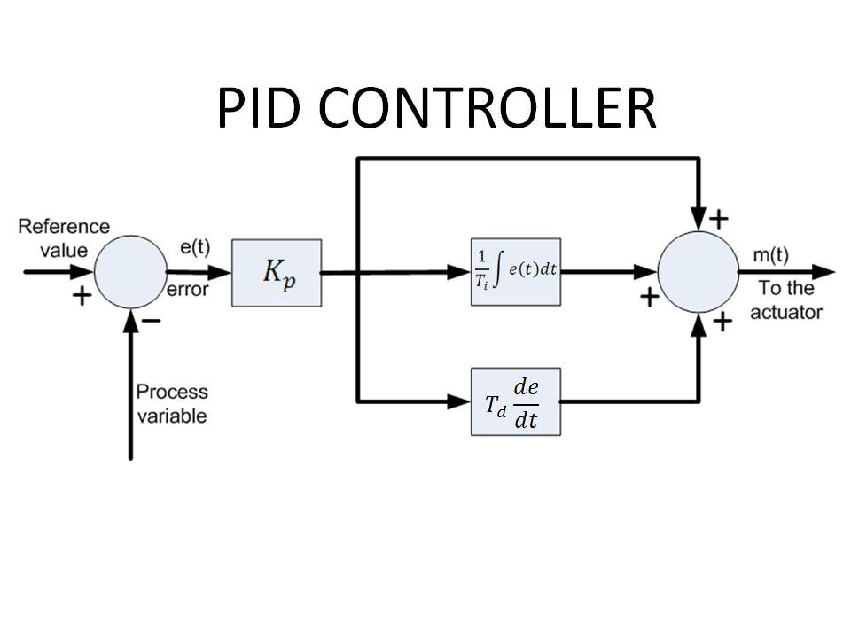 What does a hairdryer have to do with a PID controller